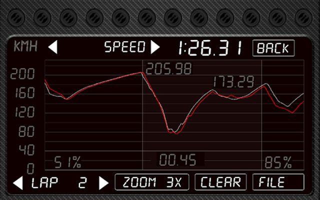 DashMeterPro for GTRx Image