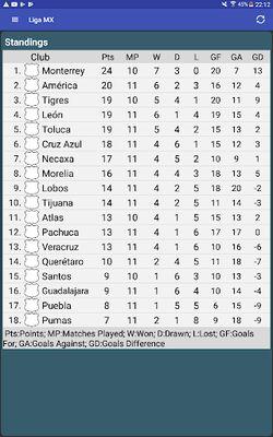 Image 2 of Liga MX Table