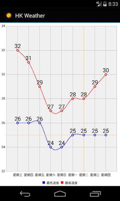 HK Weather 9-Day Forecast Screenshot Apk 5