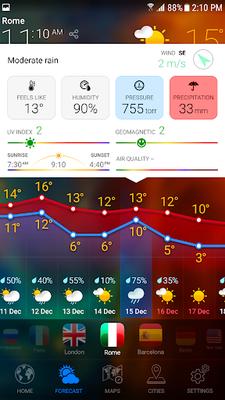 Image 22 of TIME - Premium Forecast